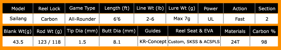 kanicen-nix-sailang-ultralight-rod-specifications