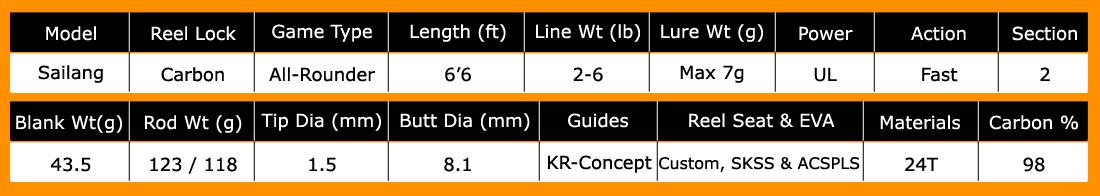 kanicen-nix-sailang-ultralight-rod-specifications